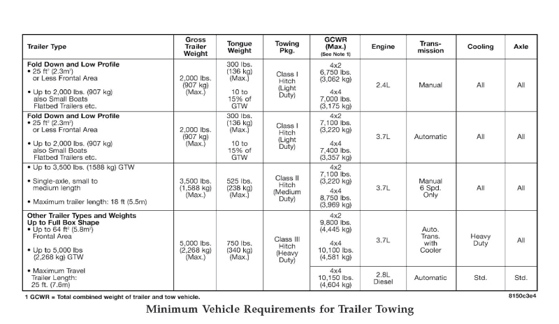 determining towing capacity hitches  towing  towing resource guide