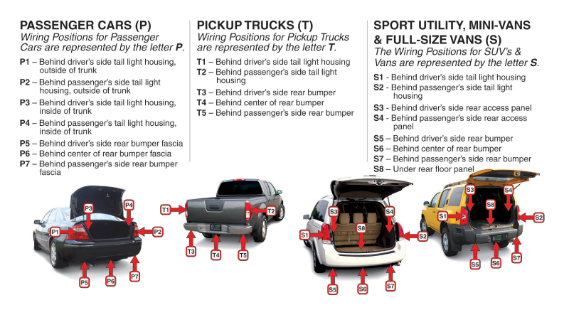 WiringHarnessLocationGuide quick reference charts hitches and towing 101 towing resource where is the wiring harness located at readyjetset.co