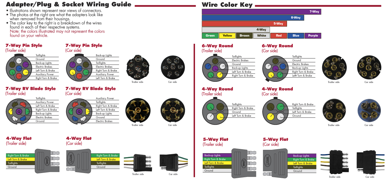 WiringPlugDiagram quick reference charts hitches and towing 101 towing resource how to install a 4 pin trailer wire harness at soozxer.org